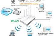 Проводные и беспроводные сети